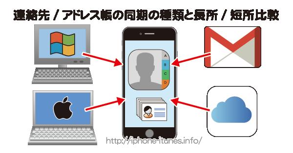 iPhoneに連絡先を同期する方法/手順