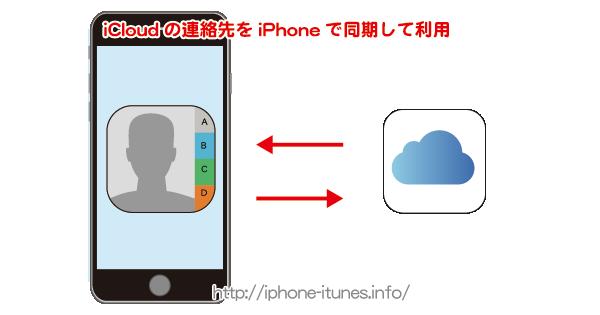 iCloudの連絡先をiPhoneと同期する