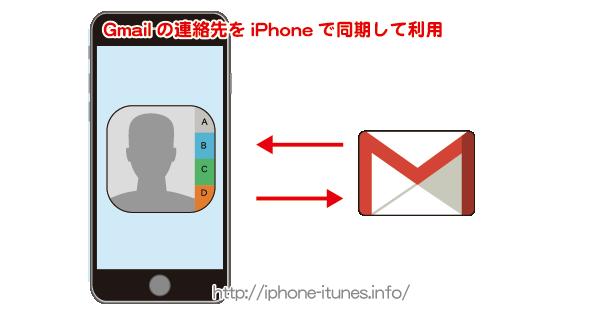 Gmailの連絡先をiPhoneと同期して利用する