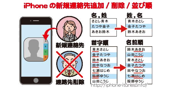 iPhoneの新規連絡先追加/削除/並び順について