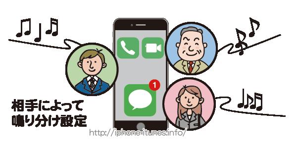 iPhoneで電話やFaceTime/メッセージの着信音の鳴り分けを行う方法