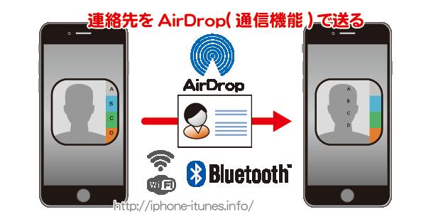 連絡先をワイヤレス(AirDrop)で相手のiPhoneに送る