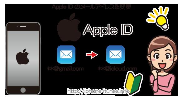 Apple iDのメールアドレスの変更方法