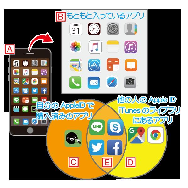 消去法で自分以外のApple IDでダウンロードしたアプリを探す