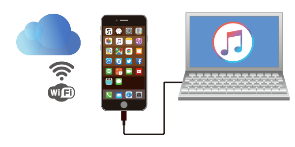 iPhoneのバックアップは主にiCloudとiTunes(PC)の2種類