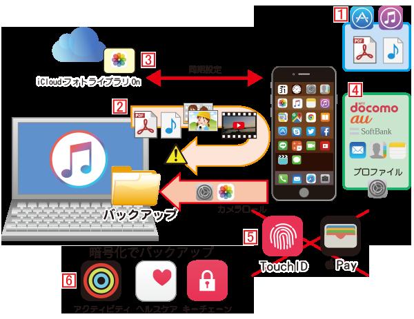 iPhoneのデータをiTunesにバックアップ