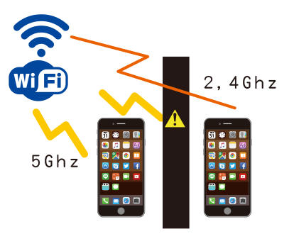 Wi-Fiには5Ghzと2.4Ghzの2種類がある