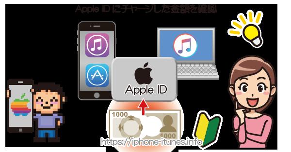 Apple IDのチャージ残高の確認|iPhoneの使い方