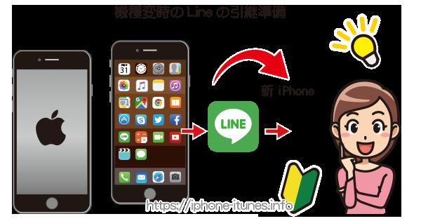 iPhoneのLineのデータ引き継ぎ方法