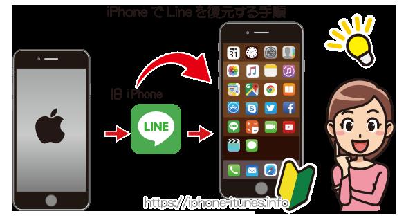 iPhoneでLineのバックアップから復元