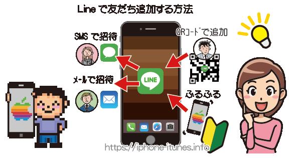 Lineで友だち追加をする方法|iPhoneの使い方