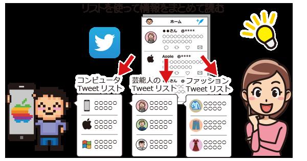 Twitterのリスト機能で情報の整理|iPhoneの使い方