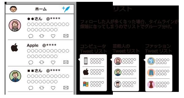 ツイート内容に応じてTwitterアカウントをリスト登録可能